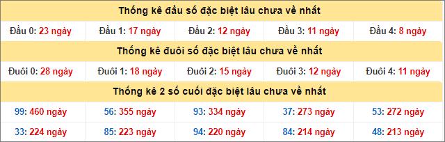 bang-thong-ke-dau-duoi-giai-dac-biet