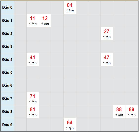 Bạch thủ rơi 3 ngày lô XSDNG