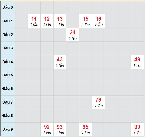Bạch thủ rơi 3 ngày lô XSQB 1/10/2020