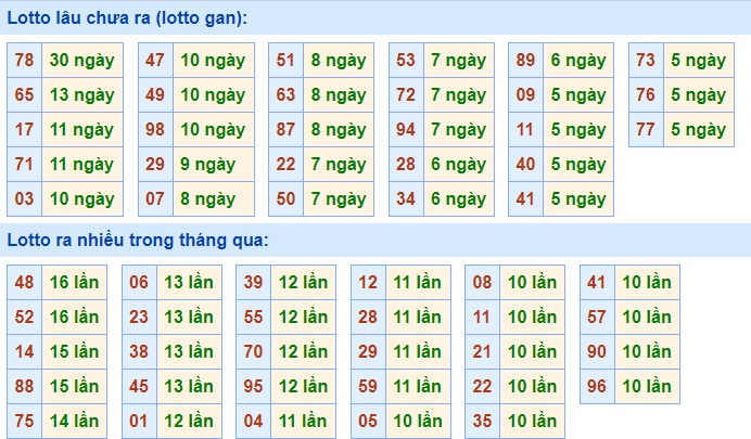 Thống kê nhanh các bộ loto gan, loto ra nhiều