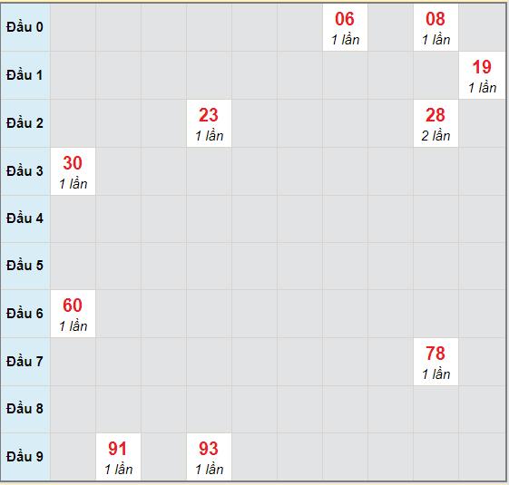 Bạch thủ rơi 3 ngày lô XSQT 1/10/2020