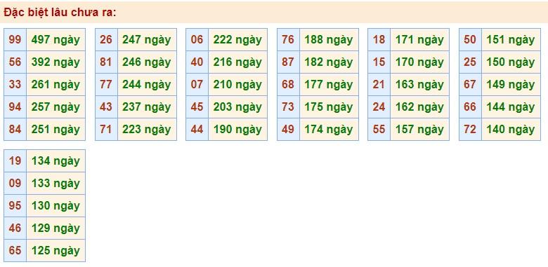 Thống kê các cặp số gan nhất chưa về giải Đặc Biệt MB