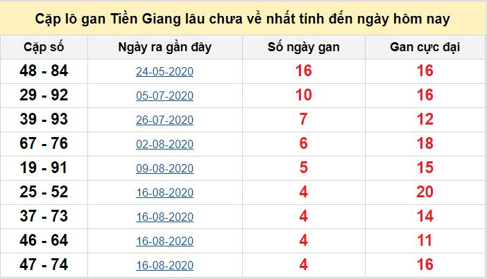 Cặp lô gan Tiền Giang lâu chưa về nhất