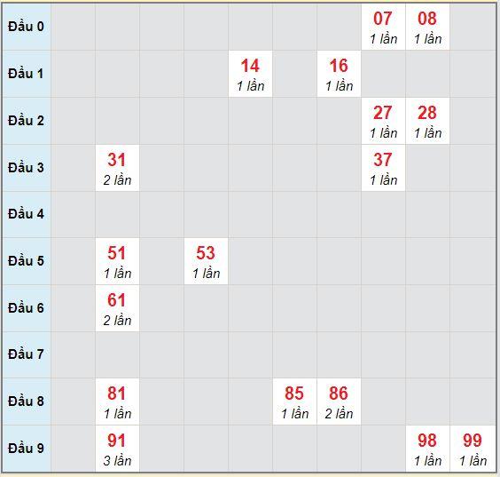 Bạch thủ rơi 3 ngày lô XSBP 12/9/2020
