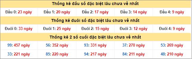 Thong-ke-dau-duoi-giai-dac-biet
