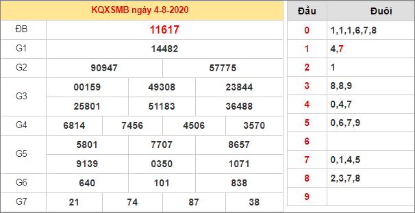 Bảng kết quả XSMB hôm qua ngày 4/8/2020