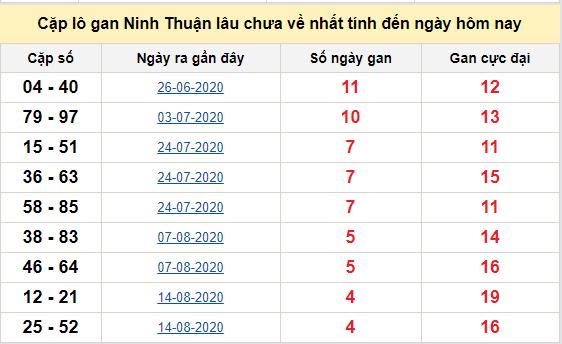 Cặp lô gan Ninh Thuận lâu chưa về nhất tính