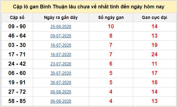 Cặp lô gan Bình Thuận lâu chưa về