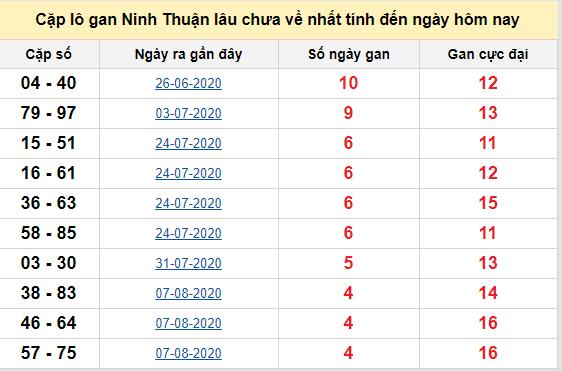 Cặp lô gan Ninh Thuận lâu chưa về