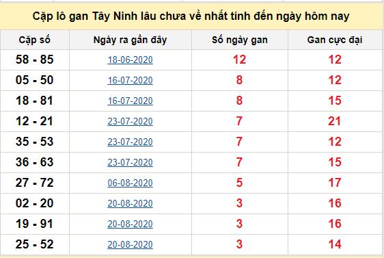 Cặp lô gan Tây Ninh lâu chưa về nhất tính