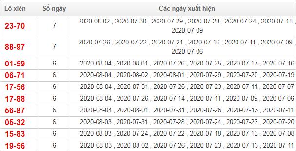 Bảng thống kê lô xiên Miền Bắc trong vòng 30 ngày qua tính đến 5/8/2020