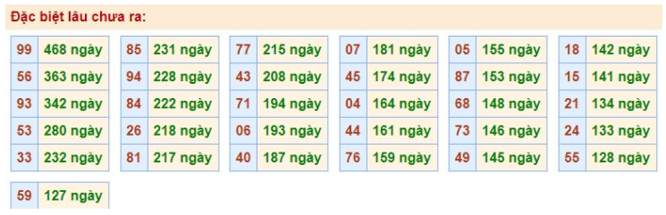 bảng thống kê giải đặc biệt
