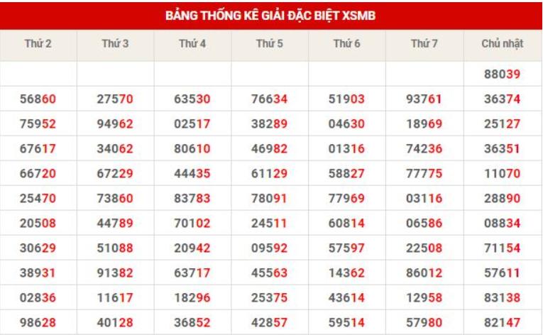 Thống kê loto kết quả XSMB