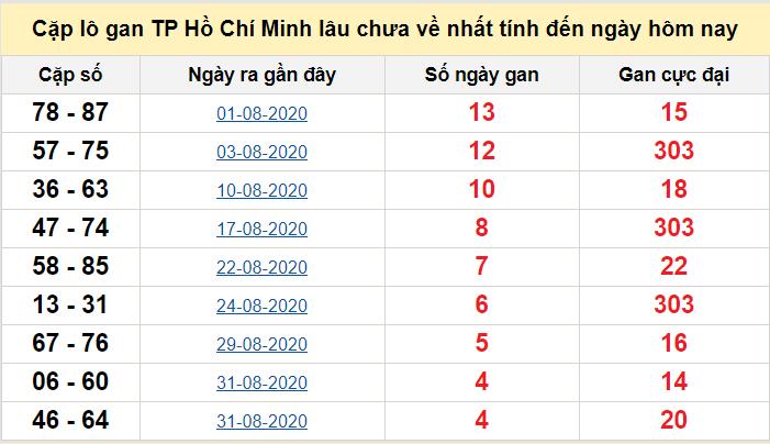   Cặp lô gan TP Hồ Chí Minh lâu chưa về  