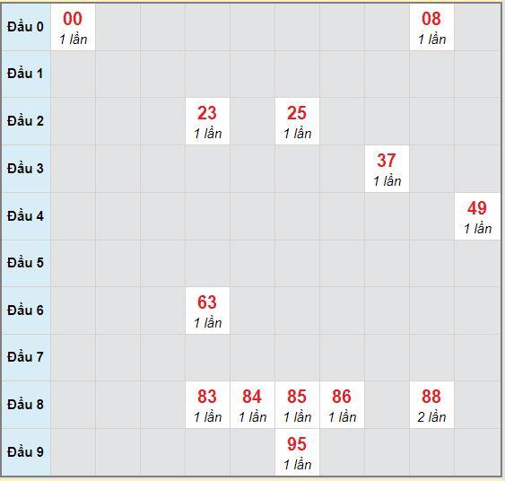 Bạch thủ rơi 3 ngày lô XSDN 30/9/2020