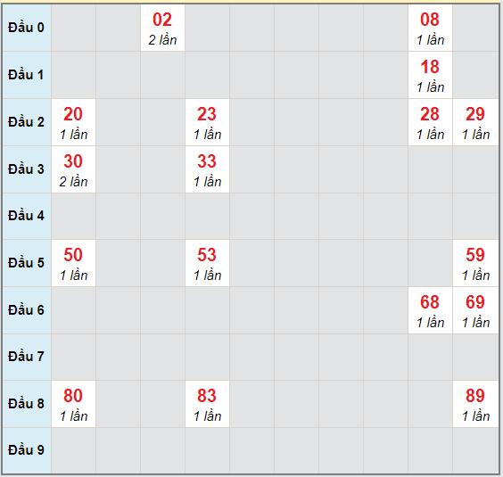 Bạch thủ rơi 3 ngày lô XSKG 18/10/2020