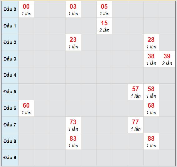 Bạch thủ rơi 3 ngày lô XSDL 18/10/2020