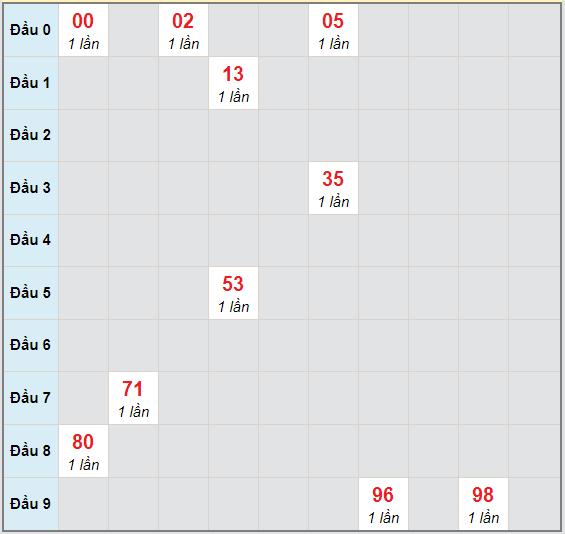Bạch thủ rơi 3 ngày lô XSKH 18/10/2020