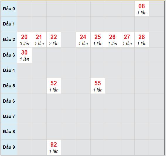 Bạch thủ rơi 3 ngày lô XSTP 3/10/2020
