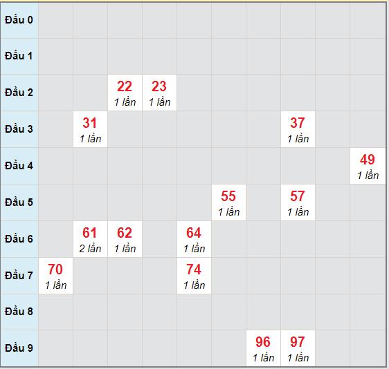 Bạch thủ rơi 3 ngày lô XSLA 3/10/2020
