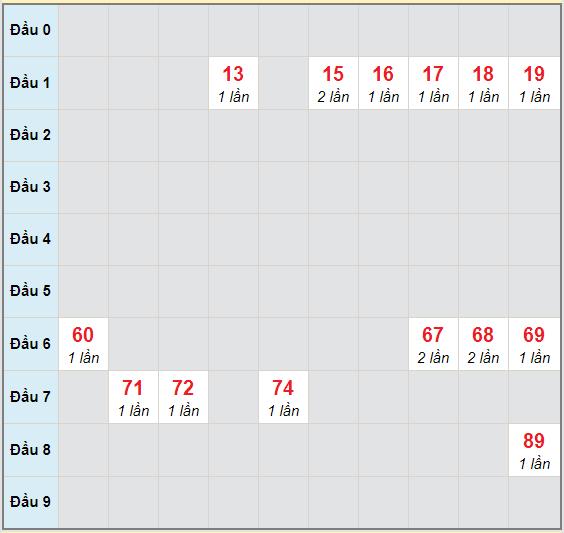 Bạch thủ rơi 3 ngày lô XSBTH