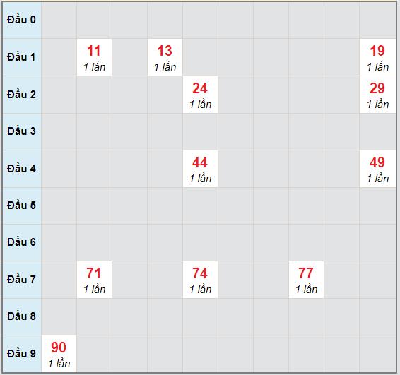 Bạch thủ rơi 3 ngày lô XSDN