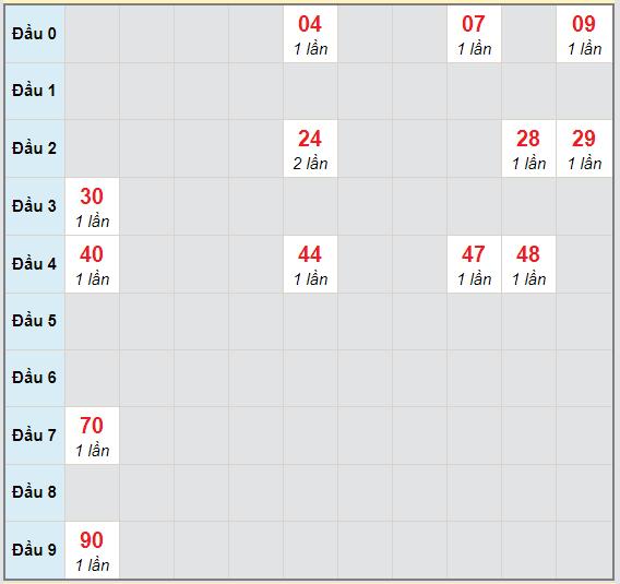 Bạch thủ rơi 3 ngày lô XSBT