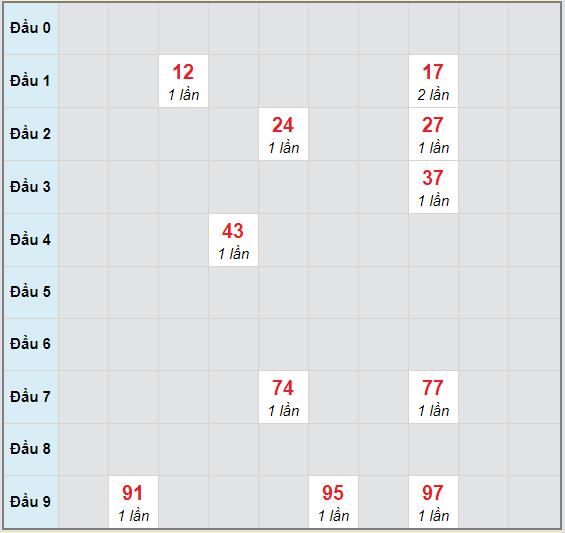 Bạch thủ rơi 3 ngày lô XSBL
