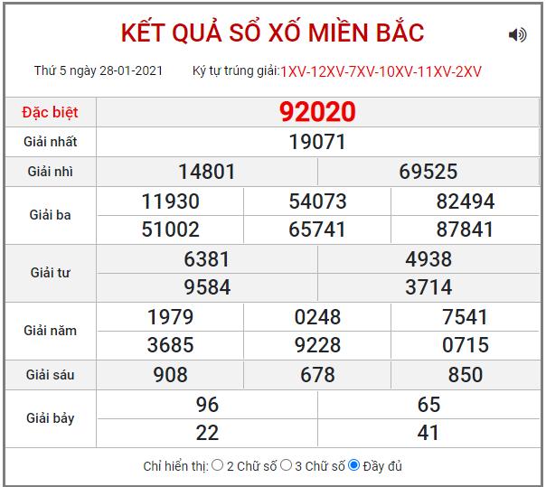 Bảng kết quả XSMB ngày 28/1/2021