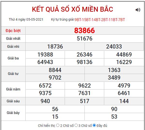 Bảng kết quả XSMB ngày 6/5/2021