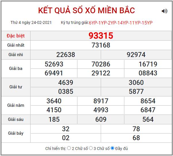Bảng kết quả XSMB ngày 24/2/2021