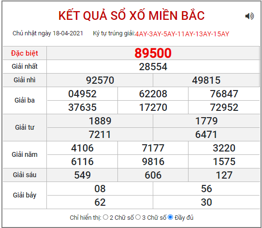 Bảng kết quả xSMB ngày 18/4/2021