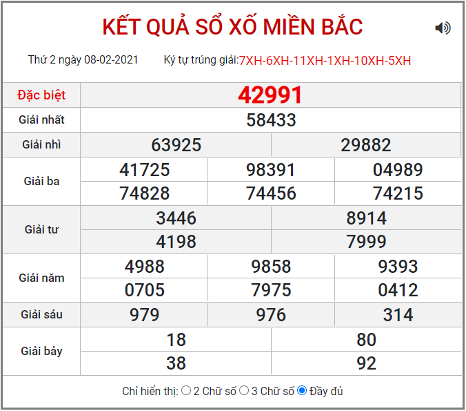 Bảng kết quả XSMB ngày 8/2/2021