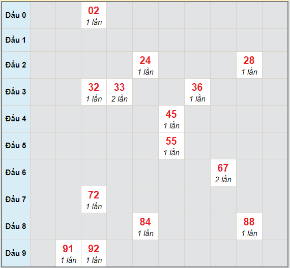 Bạch thủ rơi 3 ngày lô XSTTH 8/3/2021