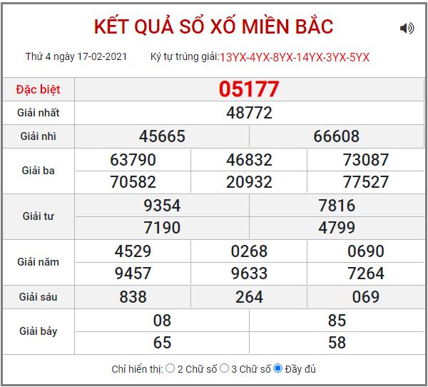 Bảng kết quả XSMB ngày 17/2/2021
