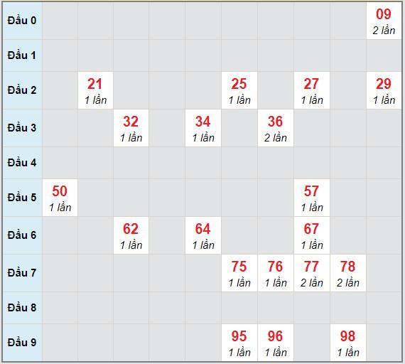 Bạch thủ rơi 3 ngày lô XS Kon Tum 31/1/2021