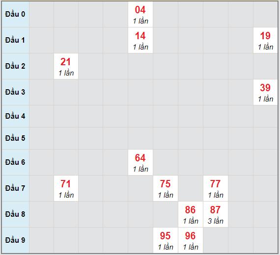 Bạch thủ rơi 3 ngày lô XSKH 31/1/2021