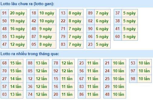Bảng kê tần suất lô tô miền Bắc hôm nay