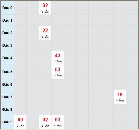 Bạch thủ rơi 3 ngày lô XSVL 13/8/2021