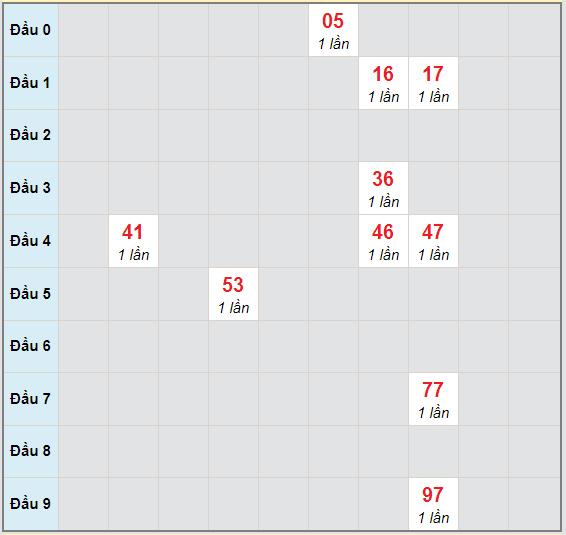 Bạch thủ rơi 3 ngày lô XSBL 20/10/2020