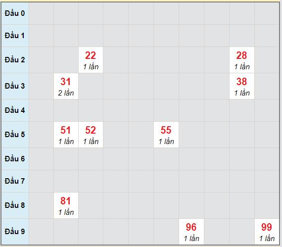 Bạch thủ rơi 3 ngày lô XSBTH 22/4/2021
