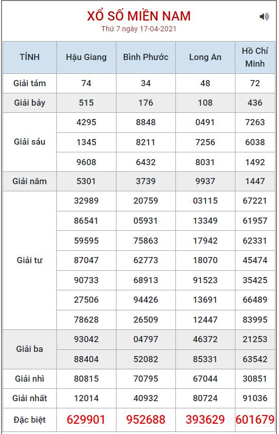 Bảng kết quả XSMN ngày 17/4/2021