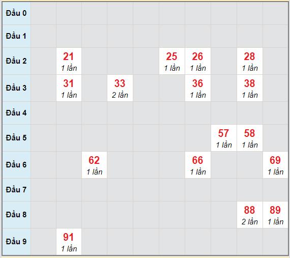 Bạch thủ rơi 3 ngày lô XSBL 27/4/2021