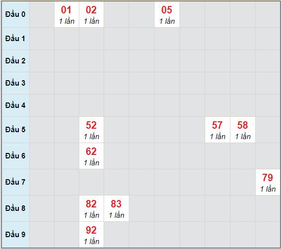Bạch thủ rơi 3 ngày lô XSST 28/4/2021