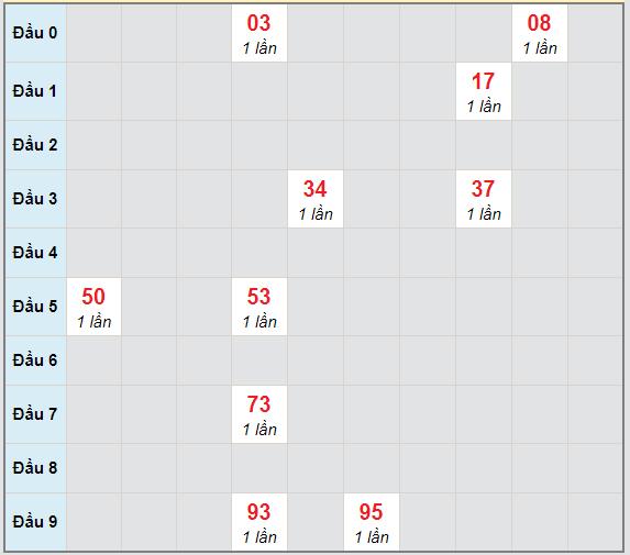 Bạch thủ rơi 3 ngày lô XSBTH 29/4/2021