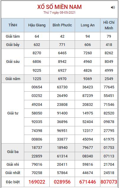 Bảng kết quả XSMN ngày 8/5/2021