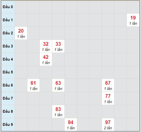 Bạch thủ rơi 3 ngày lô XSTV 6/11/2020