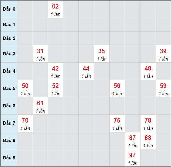 Bạch thủ rơi 3 ngày lô XSTV 21/5/2021