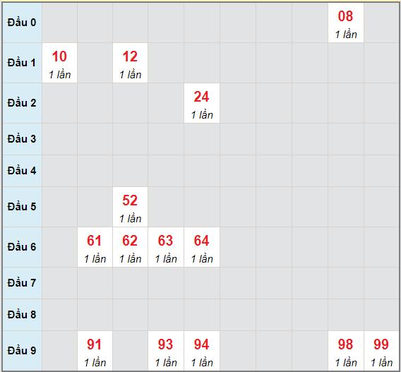Bạch thủ rơi 3 ngày lô XSBL 1/6/2021
