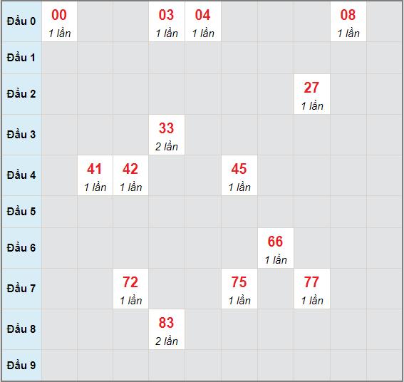 Bạch thủ rơi 3 ngày lô XSBTH 10/6/2021